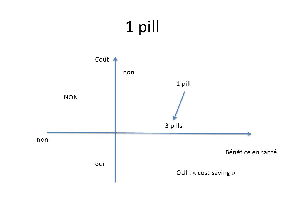 1 pill Bénéfice en santé Coût NON OUI : « cost-saving » 3 pills oui non 1 pill