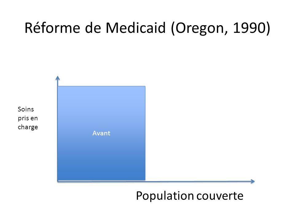 Réforme de Medicaid (Oregon, 1990) Population couverte Soins pris en charge Avant Après