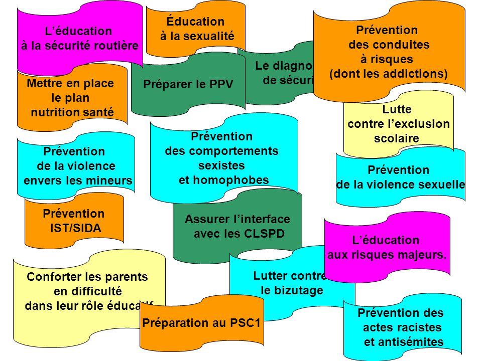 Le diagnostic de sécurité Assurer l'interface avec les CLSPD Préparer le PPV Prévention de la violence envers les mineurs Prévention de la violence se
