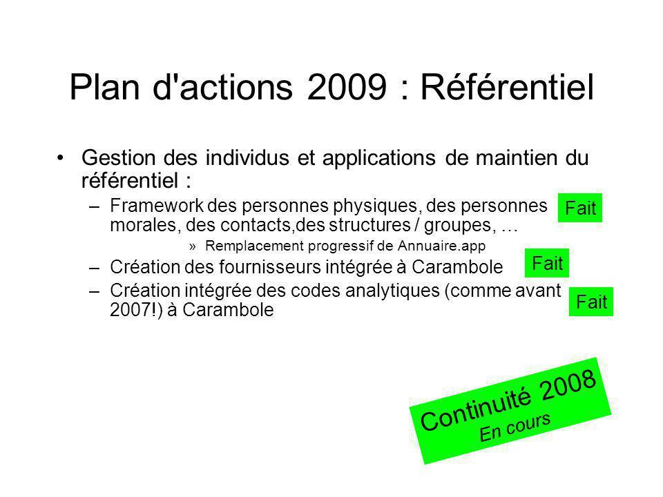 Plan d'actions 2009 : Référentiel Gestion des individus et applications de maintien du référentiel : –Framework des personnes physiques, des personnes
