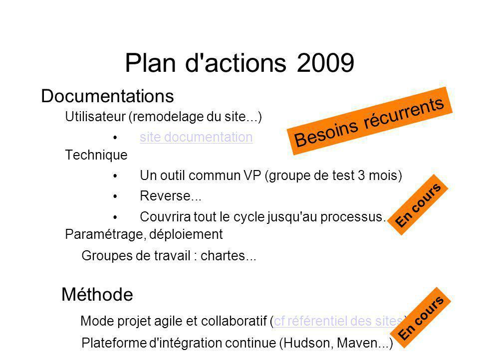 Plan d'actions 2009 Documentations Utilisateur (remodelage du site...) site documentation Technique Un outil commun VP (groupe de test 3 mois) Reverse