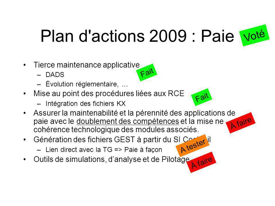 Plan d actions 2009 : Recherche Gestion de la Recherche :Gestion de la Recherche –Cf CdC Pau / grp de travailCf CdC Pau / grp de travail Développements –Extension de GRHUM –Extension de Coconut's => Cocolight => Brevets => valo »intégration Bibasse (Framework Bibasse à développer) »Coconuts => vers un module budgétaire (cf Jefyco) –Extension HAL dans le SI Cocktail : »=> Interfaçage ORI / OAI –Délégation Globale de Gestion pour les UMRDélégation Globale de Gestion pour les UMR Gestion de la carte achat –Module ayant déjà existé dans l'ancienne version de Jefyco –Développement à réaliser sur la nouvelle version de Jefyco Gestion des MàPA à diffuser et maintenir –« Industrialisation » de la gestion des congrès et colloques :gestion des congrès et colloques Il s'agit de la partie gestion administrative et financière –Il ne s'agit pas (pour l'instant) de la partie soumissions / comité de programme / sélection Voté à l'unanimité En cours À faire En cours