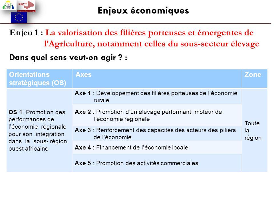 Enjeux économiques Enjeu 1 : La valorisation des filières porteuses et émergentes de l'Agriculture, notamment celles du sous-secteur élevage Dans quel