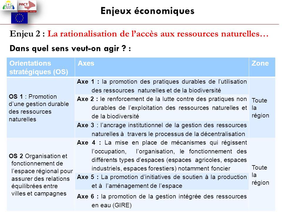 Enjeux économiques Enjeu 2 : La rationalisation de l'accès aux ressources naturelles… Dans quel sens veut-on agir ? : Orientations stratégiques (OS) A