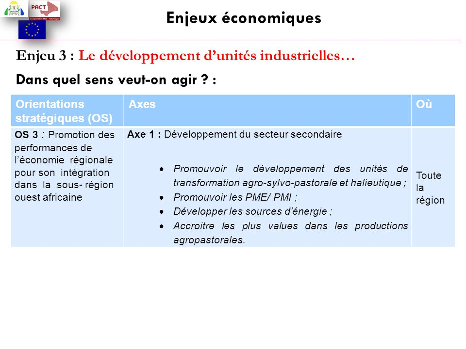 Enjeux économiques Enjeu 3 : Le développement d'unités industrielles… Dans quel sens veut-on agir ? : Orientations stratégiques (OS) AxesOù OS 3 : Pro