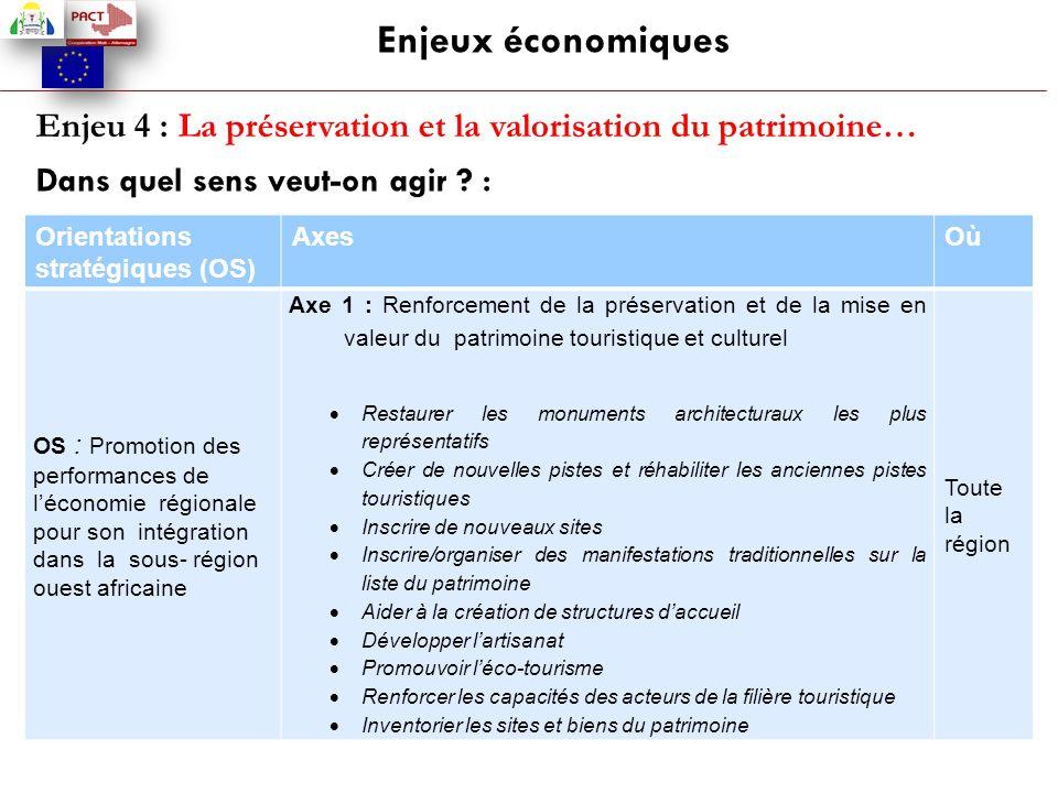 Enjeux économiques Enjeu 4 : La préservation et la valorisation du patrimoine… Dans quel sens veut-on agir ? : Orientations stratégiques (OS) AxesOù O