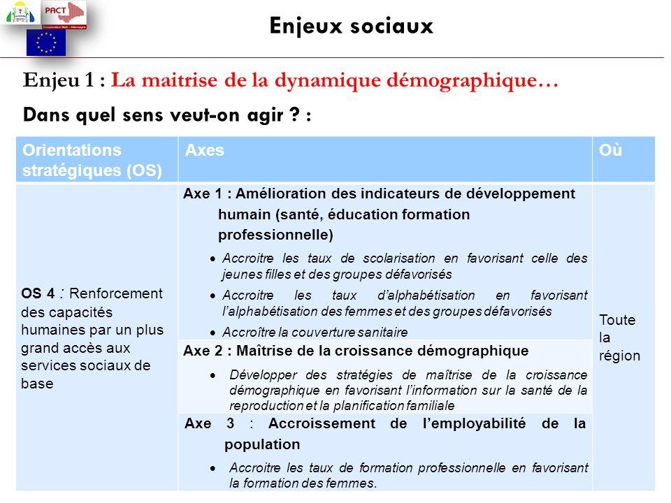 Enjeux sociaux Enjeu 1 : La maitrise de la dynamique démographique… Dans quel sens veut-on agir ? : Orientations stratégiques (OS) AxesOù OS 4 : Renfo