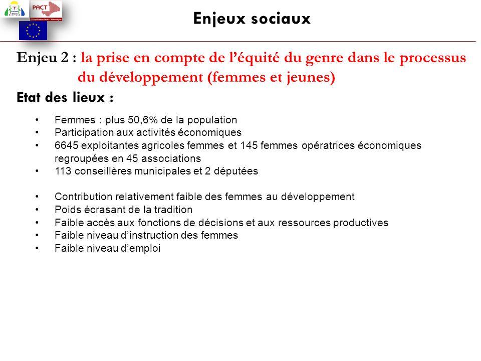 Enjeux sociaux Enjeu 2 : la prise en compte de l'équité du genre dans le processus du développement (femmes et jeunes) Etat des lieux : Femmes : plus