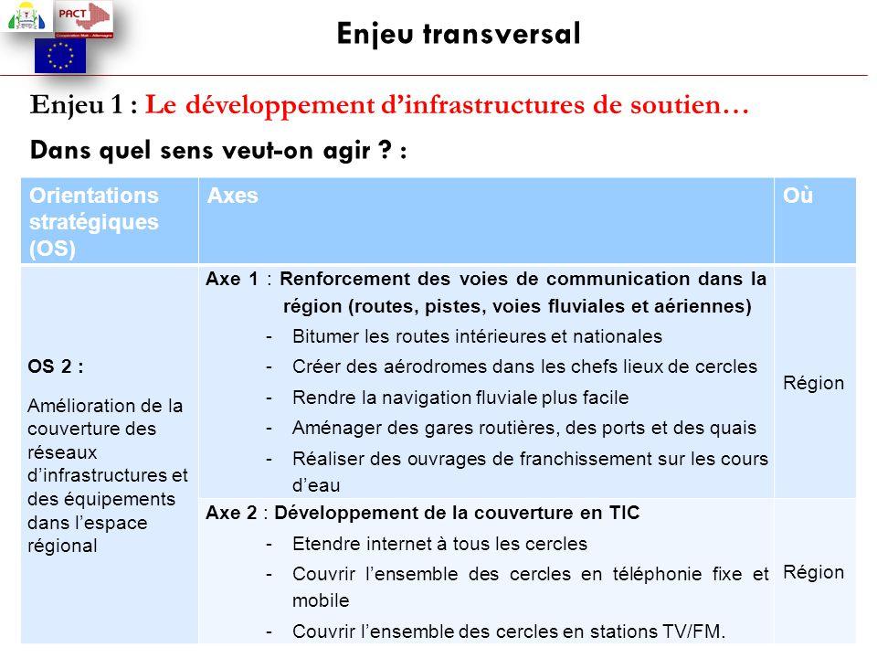 Enjeu transversal Enjeu 1 : Le développement d'infrastructures de soutien… Dans quel sens veut-on agir ? : Orientations stratégiques (OS) AxesOù OS 2
