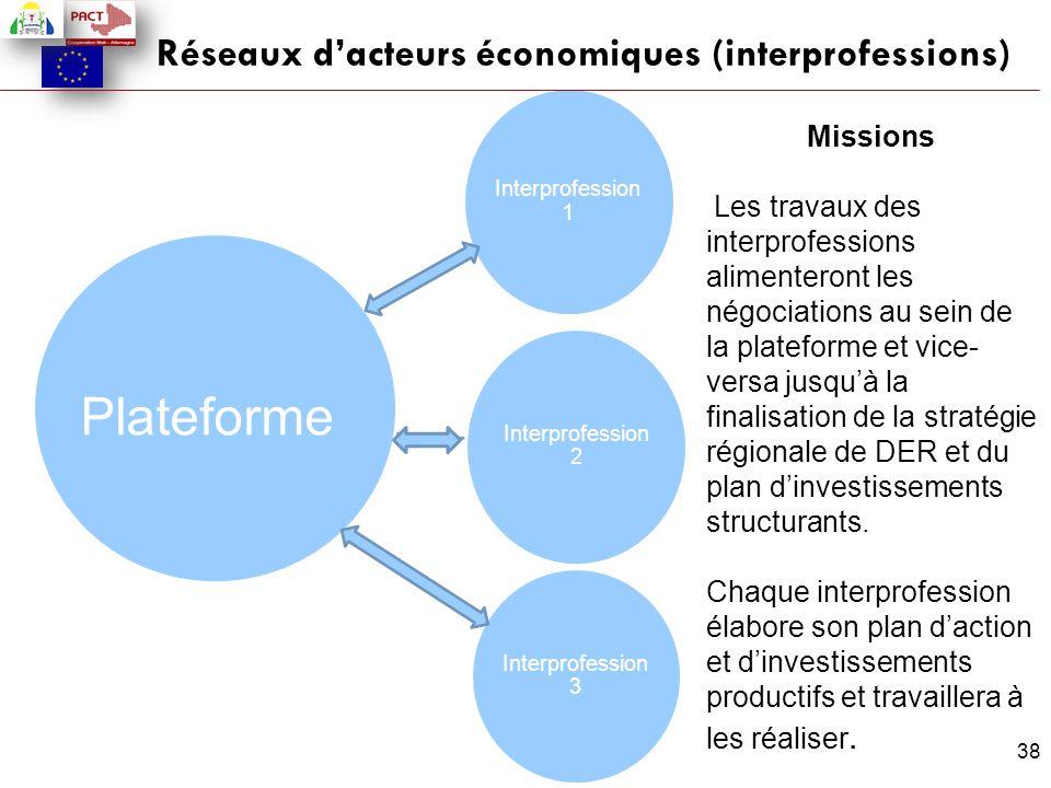 38 Réseaux d'acteurs économiques (interprofessions) Missions Les travaux des interprofessions alimenteront les négociations au sein de la plateforme e