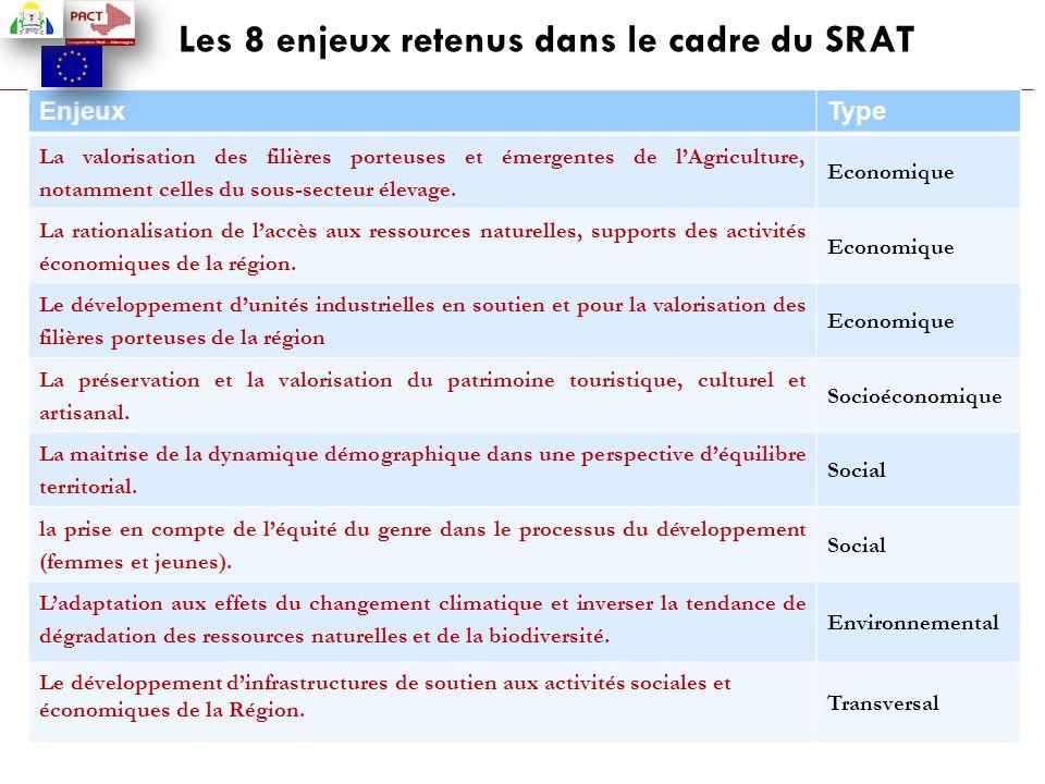 Les 8 enjeux retenus dans le cadre du SRAT EnjeuxType La valorisation des filières porteuses et émergentes de l'Agriculture, notamment celles du sous-