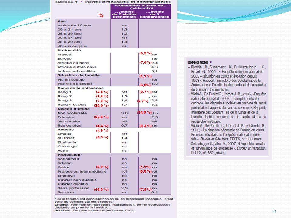 Clarté nucale du fœtus et dépistage sanguin du risque de trisomie 21 13 Lecture: 76,0% des patientes savent qu'elles ont eu une mesure de la clarté nucale.