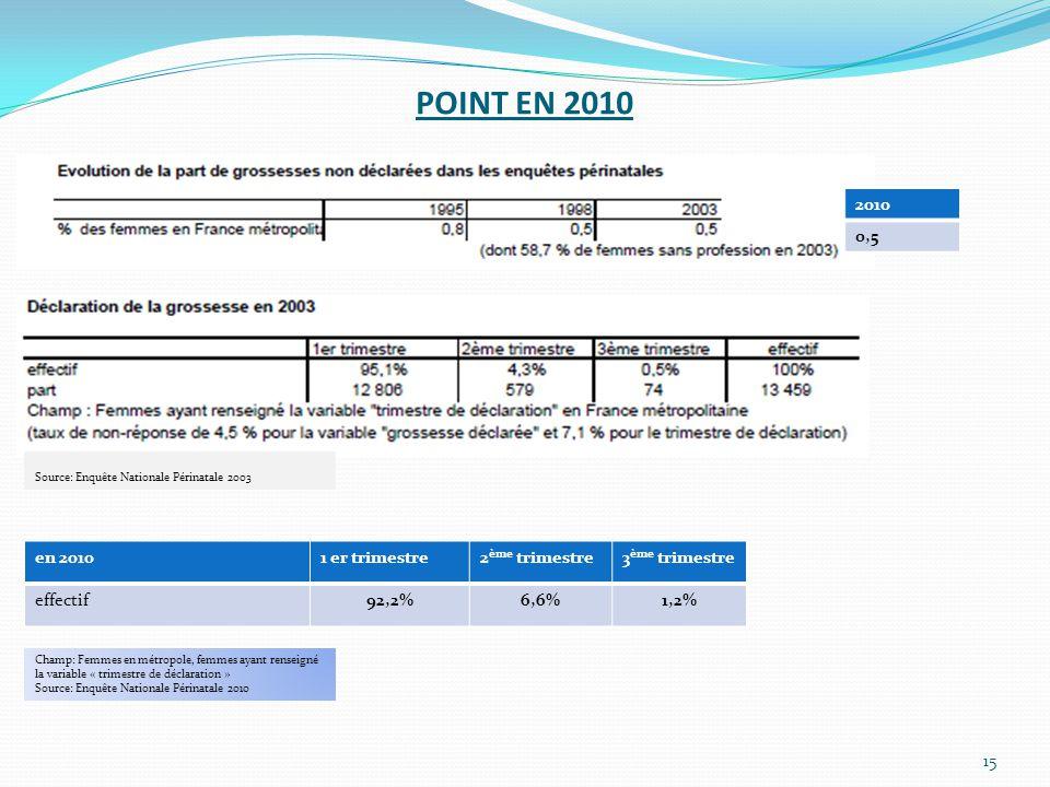 POINT EN 2010 15 2010 0,5 en 20101 er trimestre2 ème trimestre3 ème trimestre effectif92,2%6,6%1,2% Champ: Femmes en métropole, femmes ayant renseigné