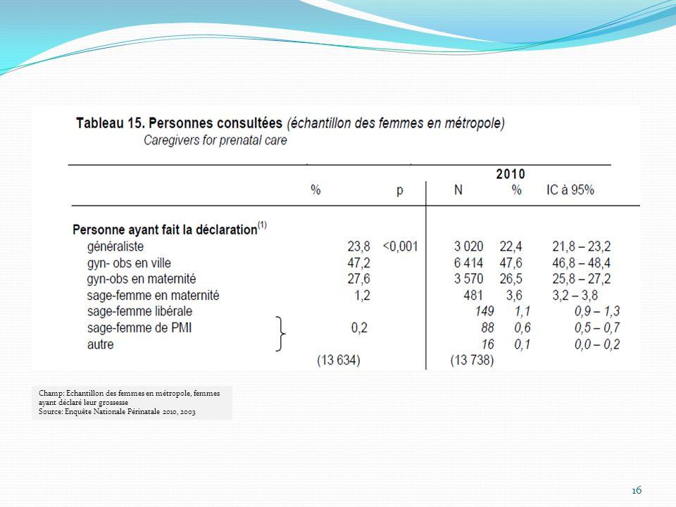16 Champ: Echantillon des femmes en métropole, femmes ayant déclaré leur grossesse Source: Enquête Nationale Périnatale 2010, 2003