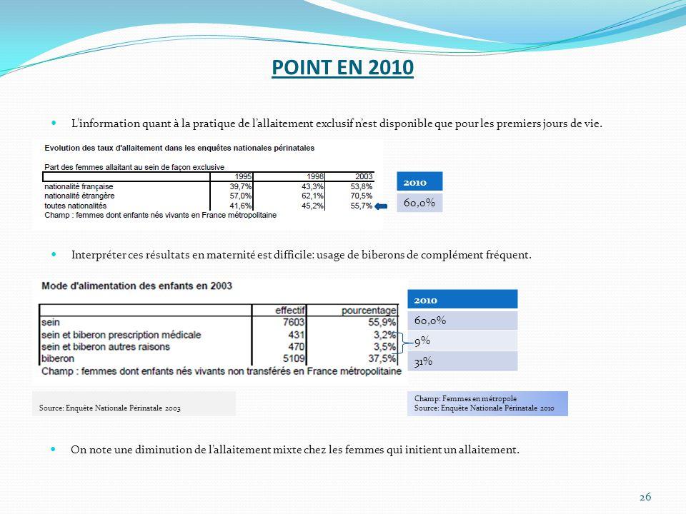 POINT EN 2010 26 2010 60,0% On note une diminution de l'allaitement mixte chez les femmes qui initient un allaitement. 2010 60,0% 9% 31% Source: Enquê