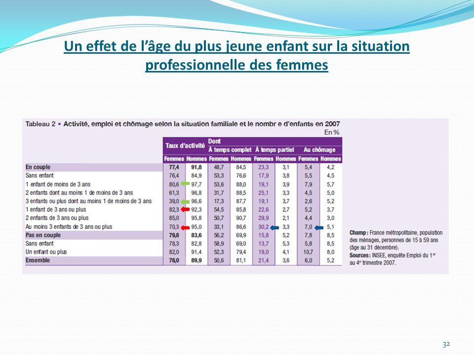 Un effet de l'âge du plus jeune enfant sur la situation professionnelle des femmes 32