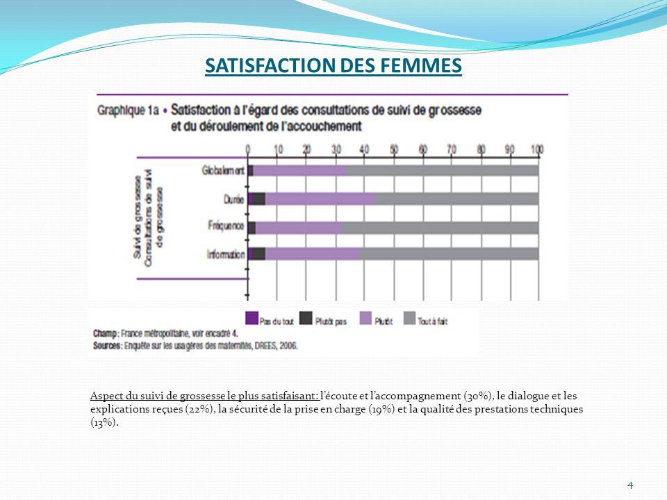 SATISFACTION DES FEMMES 4 Aspect du suivi de grossesse le plus satisfaisant: l'écoute et l'accompagnement (30%), le dialogue et les explications reçue