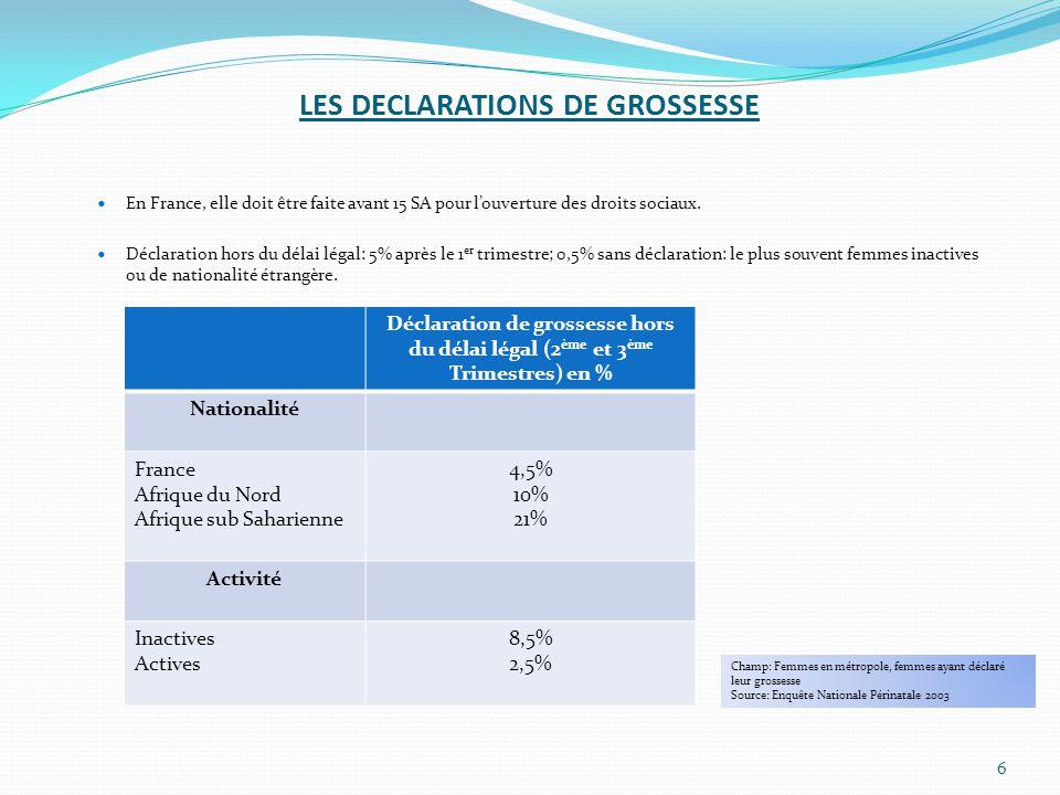 LES DECLARATIONS DE GROSSESSE En France, elle doit être faite avant 15 SA pour l'ouverture des droits sociaux. Déclaration hors du délai légal: 5% apr