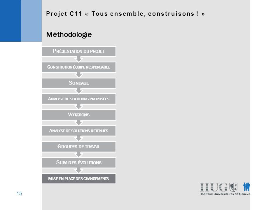 15 Projet C11 « Tous ensemble, construisons .