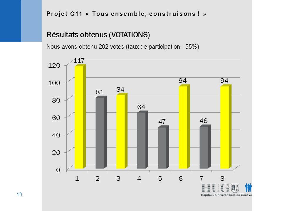 18 Nous avons obtenu 202 votes (taux de participation : 55%) Projet C11 « Tous ensemble, construisons .