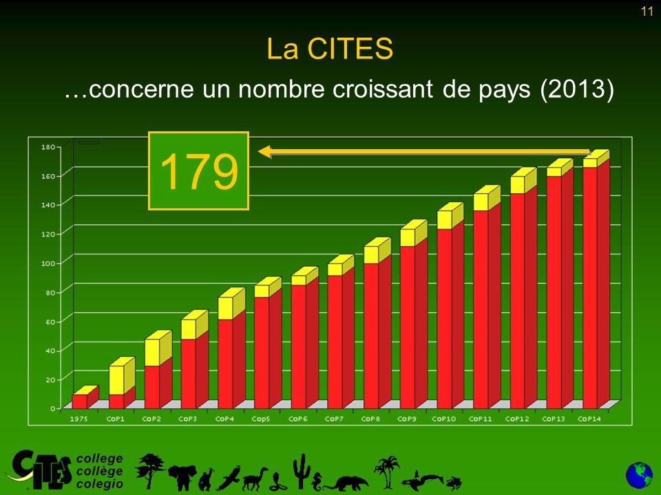 11 La CITES …concerne un nombre croissant de pays (2013) 179