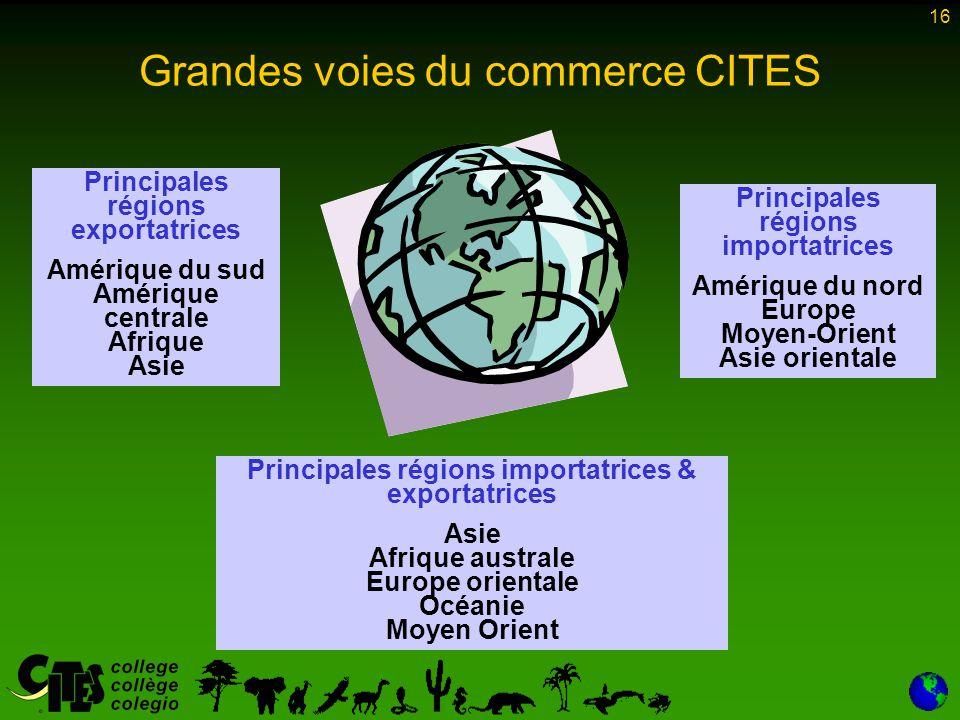 16 Grandes voies du commerce CITES Principales régions importatrices Amérique du nord Europe Moyen-Orient Asie orientale Principales régions importatr