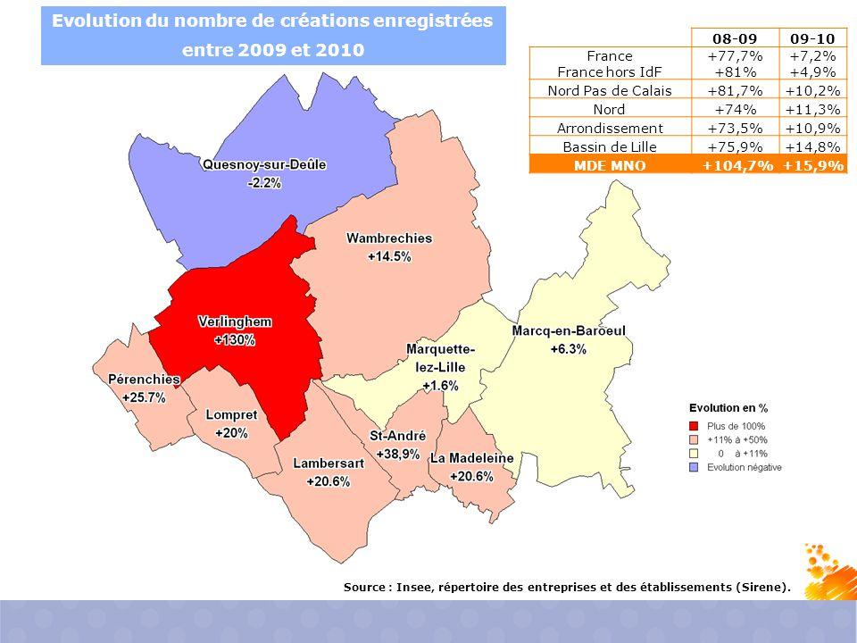 Evolution du nombre de créations enregistrées entre 2009 et 2010 Source : Insee, répertoire des entreprises et des établissements (Sirene).