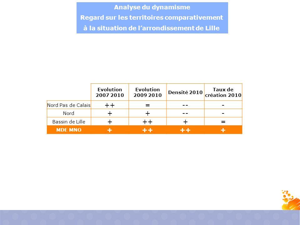Analyse du dynamisme Regard sur les territoires comparativement à la situation de l'arrondissement de Lille Evolution 2007 2010 Evolution 2009 2010 Densité 2010 Taux de création 2010 Nord Pas de Calais ++=--- Nord ++--- Bassin de Lille ++++= MDE MNO +++ +