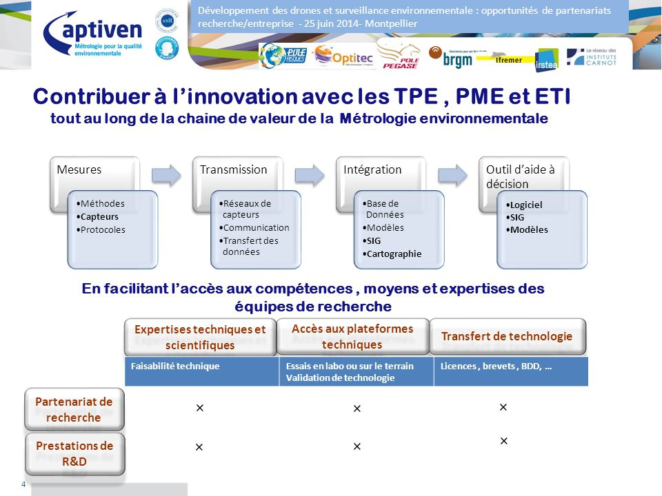 Développement des drones et surveillance environnementale : opportunités de partenariats recherche/entreprise - 25 juin 2014- Montpellier 4 Contribuer