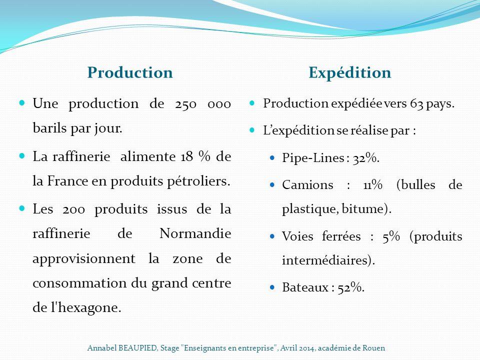 ProductionExpédition Une production de 250 000 barils par jour. La raffinerie alimente 18 % de la France en produits pétroliers. Les 200 produits issu
