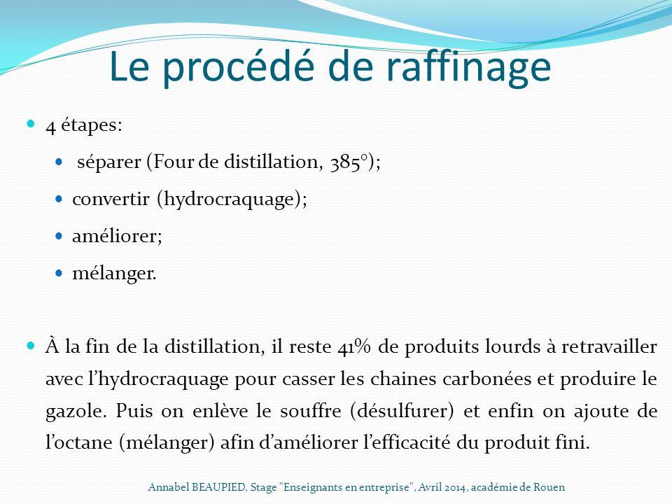 Le procédé de raffinage 4 étapes: séparer (Four de distillation, 385°); convertir (hydrocraquage); améliorer; mélanger. À la fin de la distillation, i