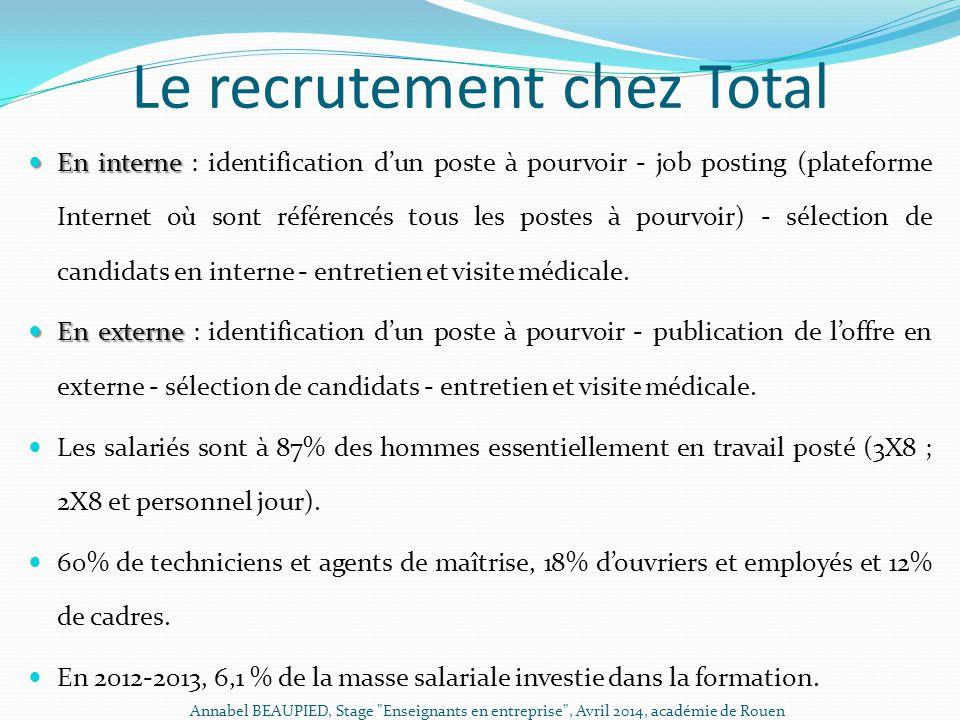Le recrutement chez Total En interne En interne : identification d'un poste à pourvoir - job posting (plateforme Internet où sont référencés tous les
