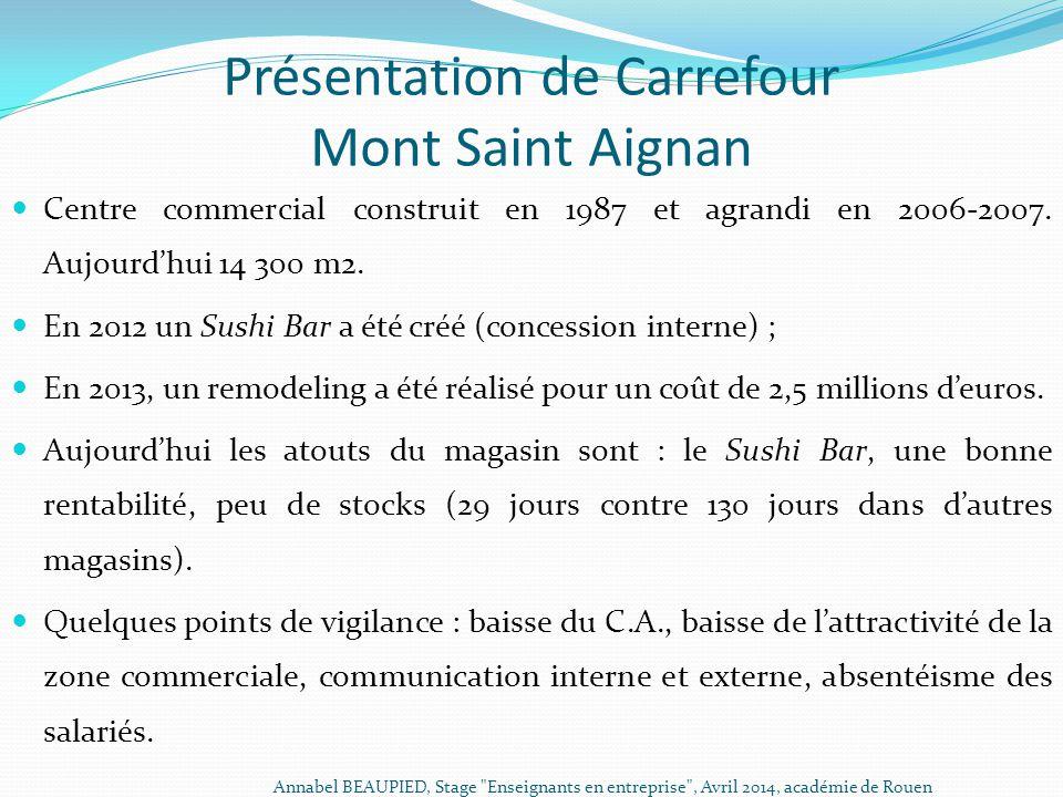 Présentation de Carrefour Mont Saint Aignan Centre commercial construit en 1987 et agrandi en 2006-2007. Aujourd'hui 14 300 m2. En 2012 un Sushi Bar a