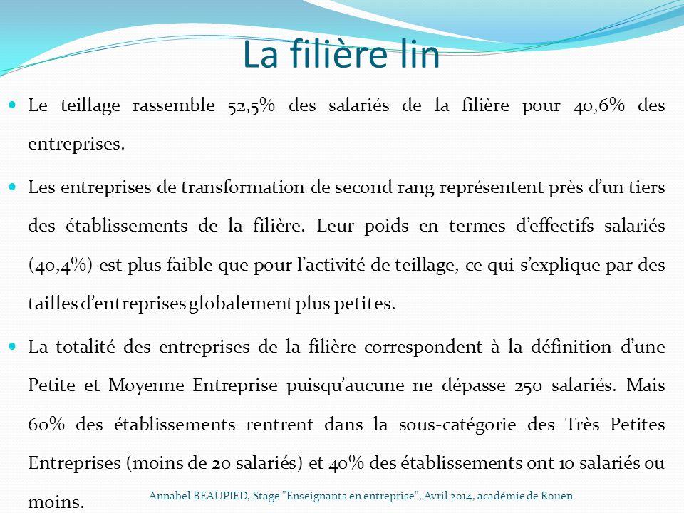 La filière lin Le teillage rassemble 52,5% des salariés de la filière pour 40,6% des entreprises. Les entreprises de transformation de second rang rep