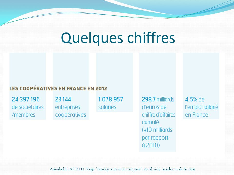 Quelques chiffres Annabel BEAUPIED, Stage