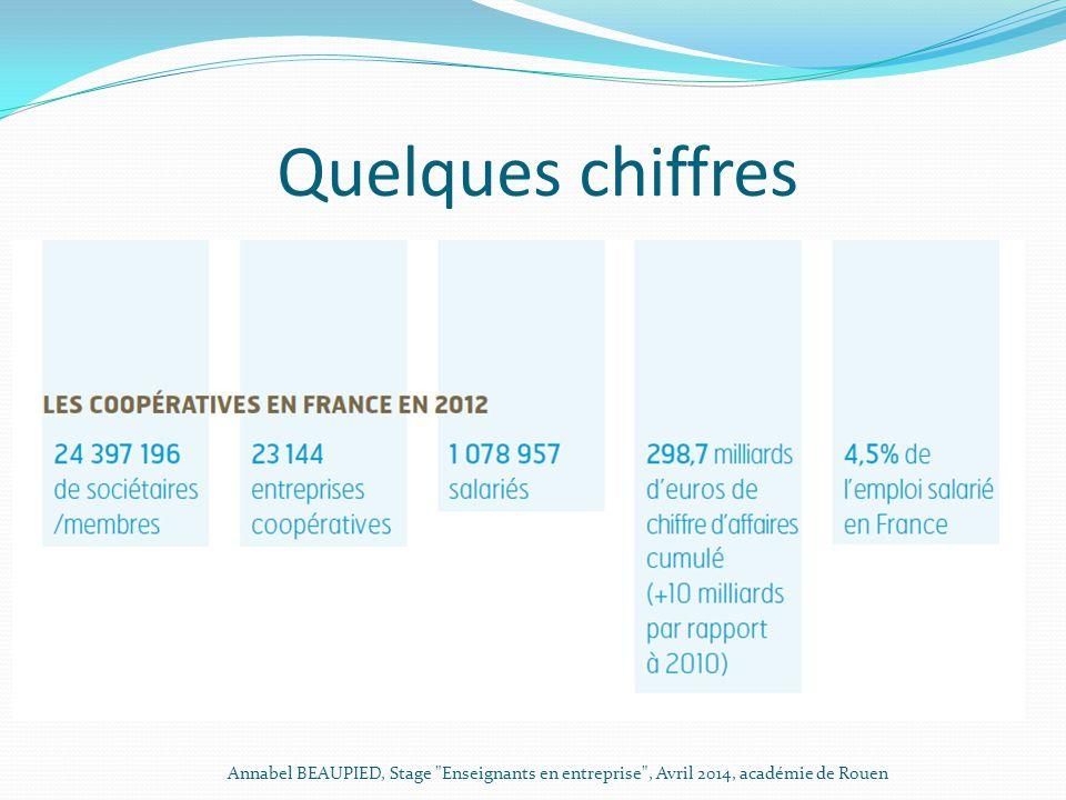 La place des coopératives dans le teillage du lin En France, les coopératives assurent 60 % de la transformation linière.