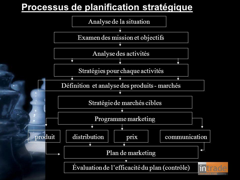 Processus de planification stratégique Analyse de la situation Examen des mission et objectifs Analyse des activités Stratégies pour chaque activités