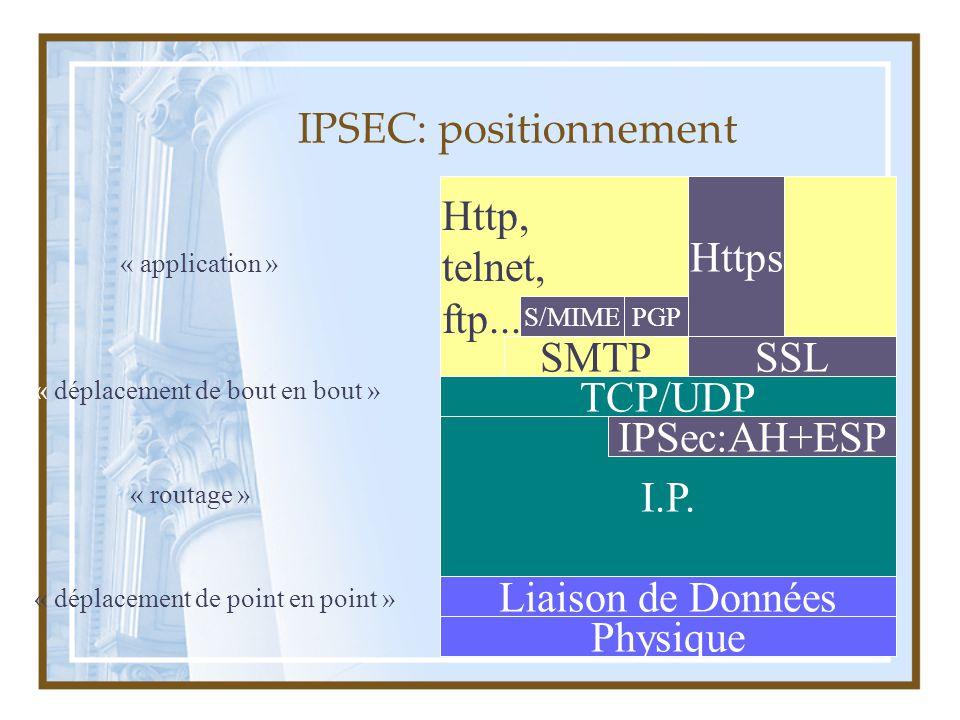3 I.P. « routage » Http, telnet, ftp... « application » IPSEC: positionnement SSL IPSec:AH+ESP Https SMTP S/MIMEPGP TCP/UDP « déplacement de bout en b