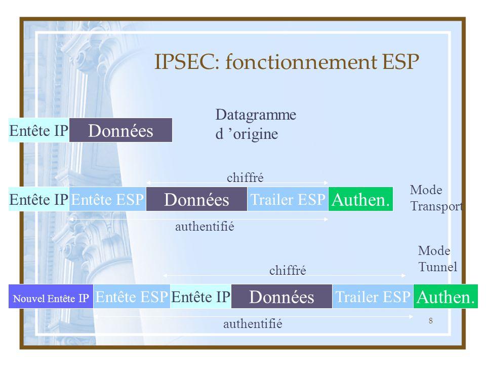8 IPSEC: fonctionnement ESP Données Entête IP Datagramme d 'origine Trailer ESPEntête IP chiffré Entête ESP Mode Transport Données Authen. authentifié
