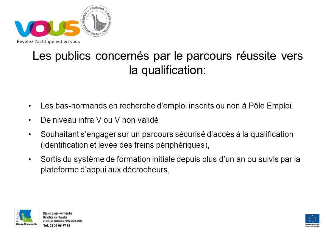 Les publics concernés par le parcours réussite vers la qualification: Les bas-normands en recherche d'emploi inscrits ou non à Pôle Emploi De niveau i