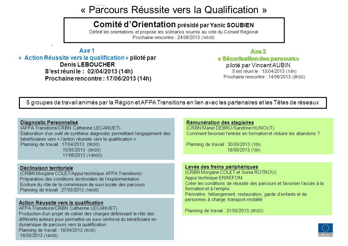 Axe 1 « Action Réussite vers la qualification » piloté par Denis LEBOUCHER S'est réuni le : 02/04/2013 (14h) Prochaine rencontre : 17/06/2013 (14h) Di