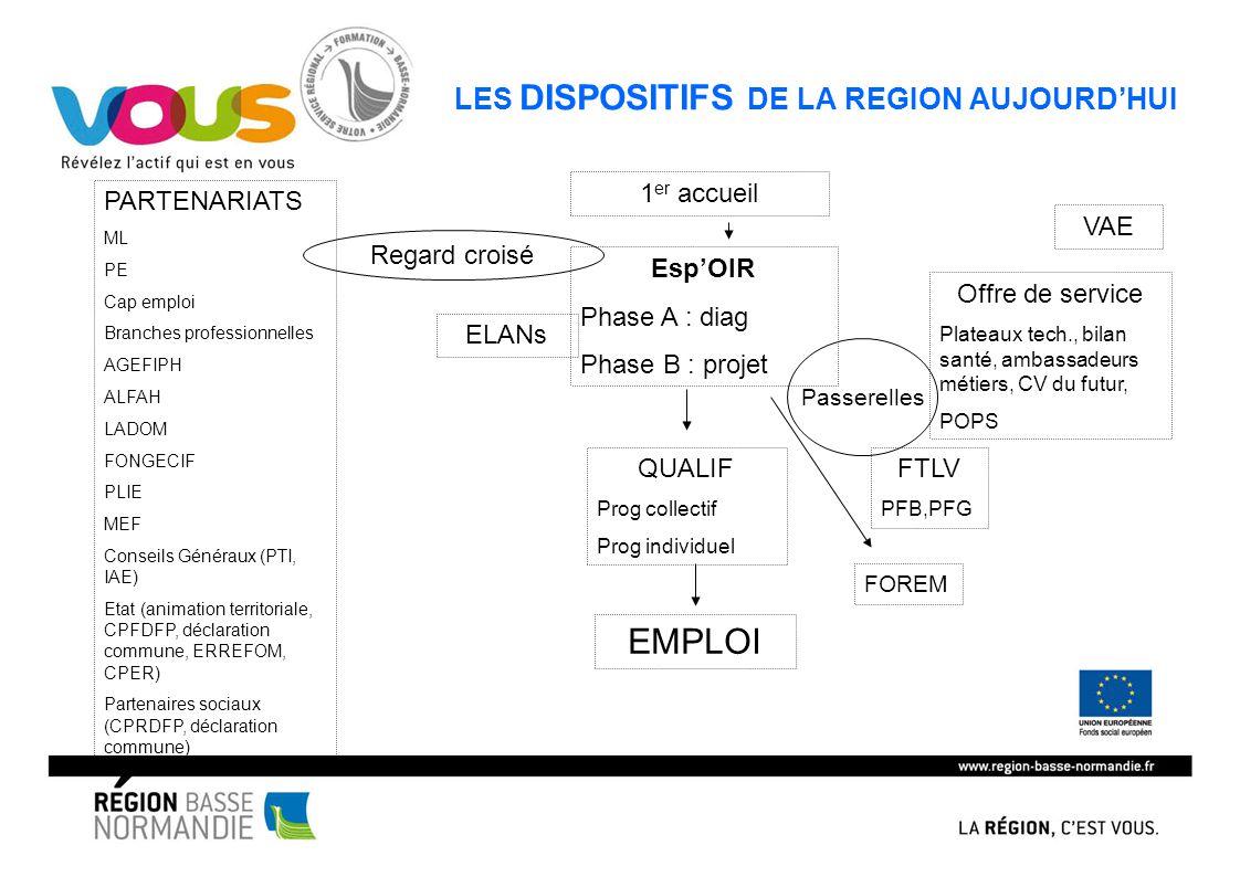 LES DISPOSITIFS DE LA REGION AUJOURD'HUI 1 er accueil Esp'OIR Phase A : diag Phase B : projet ELANs Offre de service Plateaux tech., bilan santé, amba
