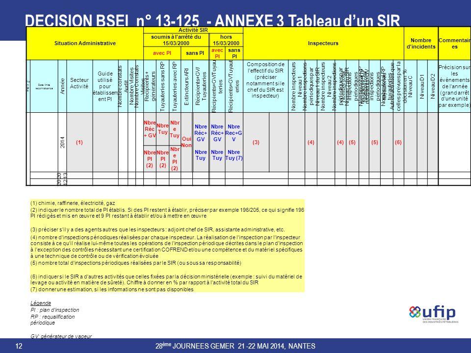 DECISION BSEI n° 13-125 - ANNEXE 3 Tableau d'un SIR 28 ème JOURNEES GEMER 21 -22 MAI 2014, NANTES12 Situation Administrative Activité SIR Inspecteurs