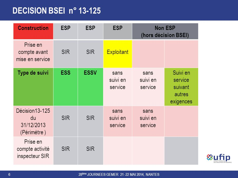 DECISION BSEI n° 13-125 - PRINCIPAUX POINTS TECHNIQUES 28 ème JOURNEES GEMER 21 -22 MAI 2014, NANTES7 Version au 13/05/2013Version finale Périmètre des équipements suivis ( ESP, ESS, ESSV….) * X Maintenu pour l'exploitant, mais hors du domaine de reconnaissance du SIR Activité Inspection > 50% pour personnel à temps partiel X Maintenu, mais intégration dans le décompte du suivi Inspection des équipements non visés par le suivi en service (ex : réservoirs de stockage) SIR dimensionné avec employés permanents (objectif : ne disposer que d' inspecteurs permanents ) X supprimé dans la version finale Définitions des qualifications, habilitations,certifications ( cas des inspecteurs en compagnonnage ) X Maintenu