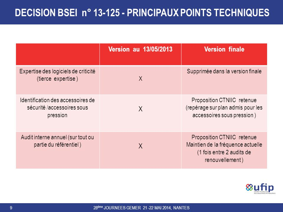 DECISION BSEI n° 13-125 - PRINCIPAUX POINTS TECHNIQUES 28 ème JOURNEES GEMER 21 -22 MAI 2014, NANTES9 Version au 13/05/2013Version finale Expertise de