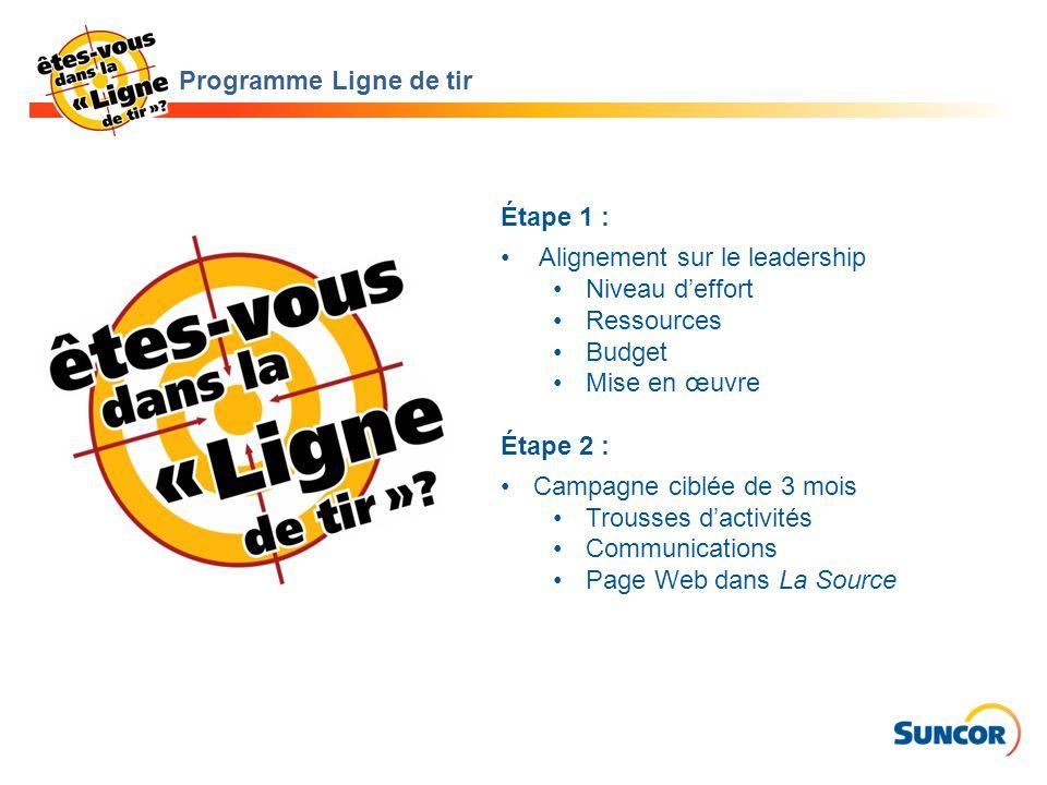 Étape 1 : Alignement sur le leadership Niveau d'effort Ressources Budget Mise en œuvre Étape 2 : Campagne ciblée de 3 mois Trousses d'activités Communications Page Web dans La Source Programme Ligne de tir