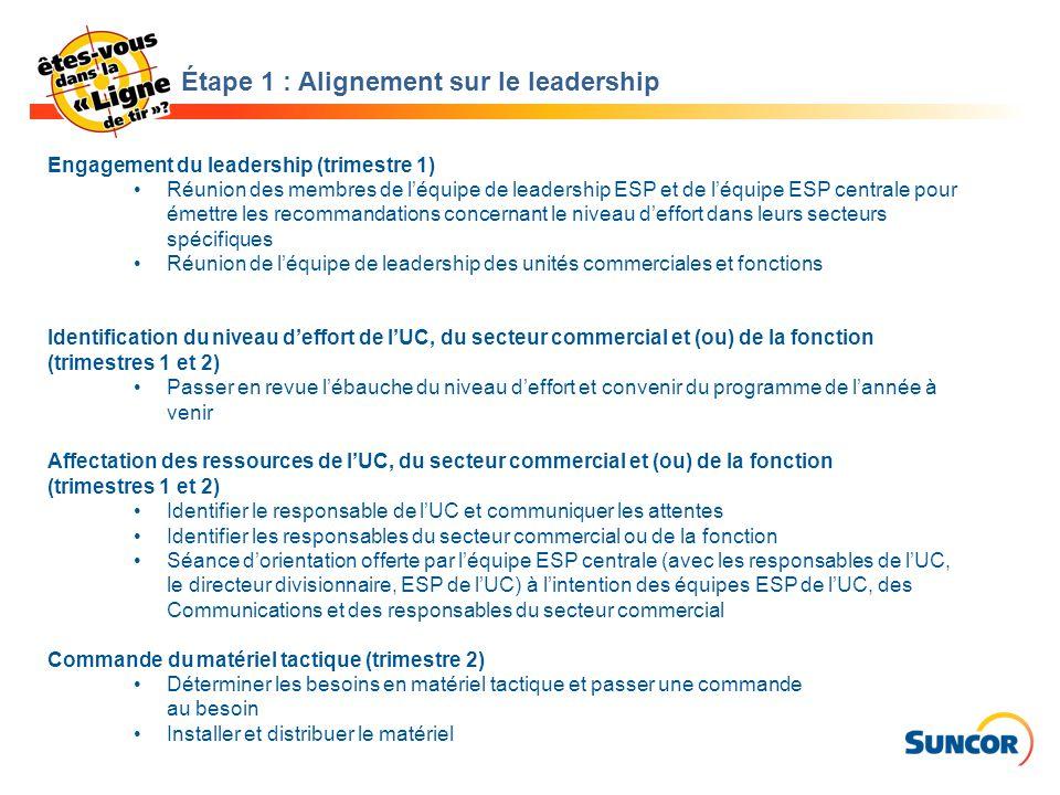 Engagement du leadership (trimestre 1) Réunion des membres de l'équipe de leadership ESP et de l'équipe ESP centrale pour émettre les recommandations concernant le niveau d'effort dans leurs secteurs spécifiques Réunion de l'équipe de leadership des unités commerciales et fonctions Identification du niveau d'effort de l'UC, du secteur commercial et (ou) de la fonction (trimestres 1 et 2) Passer en revue l'ébauche du niveau d'effort et convenir du programme de l'année à venir Affectation des ressources de l'UC, du secteur commercial et (ou) de la fonction (trimestres 1 et 2) Identifier le responsable de l'UC et communiquer les attentes Identifier les responsables du secteur commercial ou de la fonction Séance d'orientation offerte par l'équipe ESP centrale (avec les responsables de l'UC, le directeur divisionnaire, ESP de l'UC) à l'intention des équipes ESP de l'UC, des Communications et des responsables du secteur commercial Commande du matériel tactique (trimestre 2) Déterminer les besoins en matériel tactique et passer une commande au besoin Installer et distribuer le matériel Étape 1 : Alignement sur le leadership