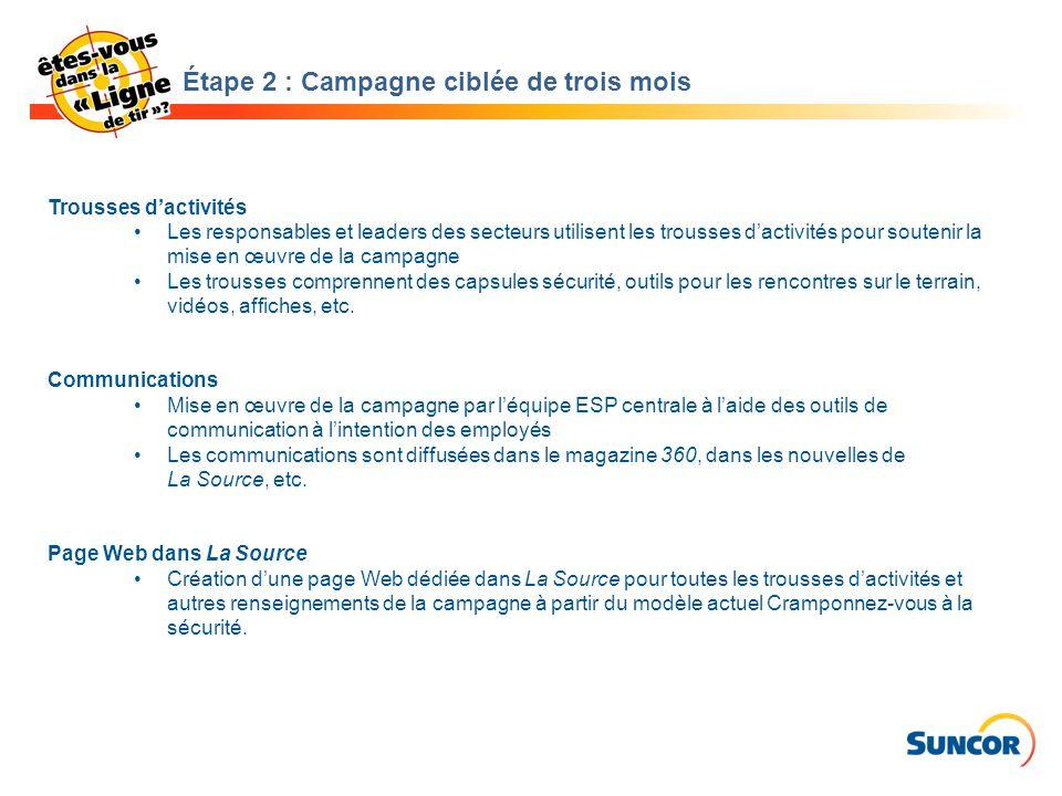Trousses d'activités Les responsables et leaders des secteurs utilisent les trousses d'activités pour soutenir la mise en œuvre de la campagne Les tro