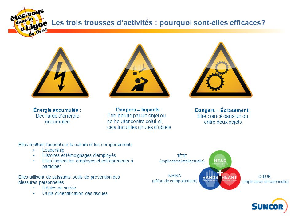 Les trois trousses d'activités : pourquoi sont-elles efficaces? Énergie accumulée : Décharge d'énergie accumulée Dangers – Impacts : Être heurté par u