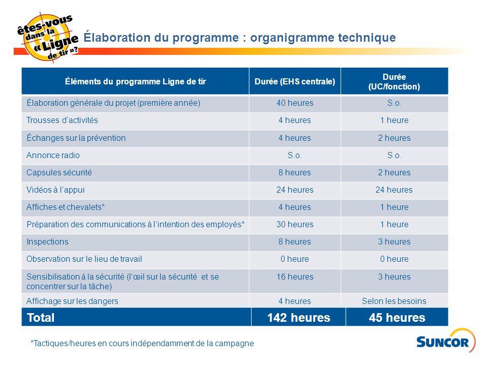 Élaboration du programme : organigramme technique Éléments du programme Ligne de tirDurée (EHS centrale) Durée (UC/fonction) Élaboration générale du p